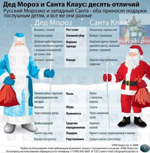 Дед Мороз vs Święty Mikołaj