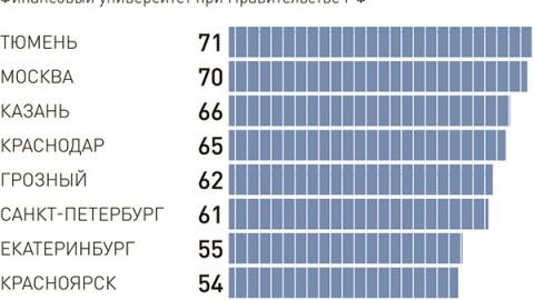 Ciepło, widno i da się zarobić – ranking najlepszych 10 miast w Rosji